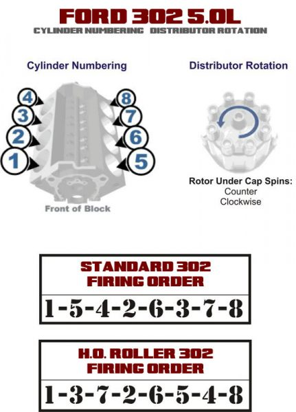 Cylinder Numbering & Distributor Rotation Ford 302